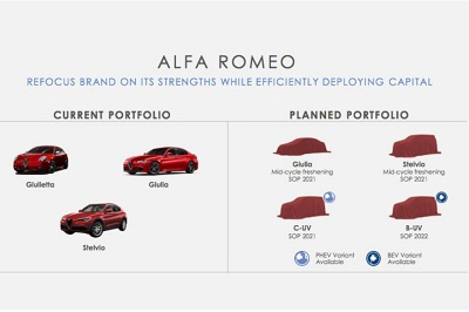 Alfa Romeo axes sports cars in favour of SUVs